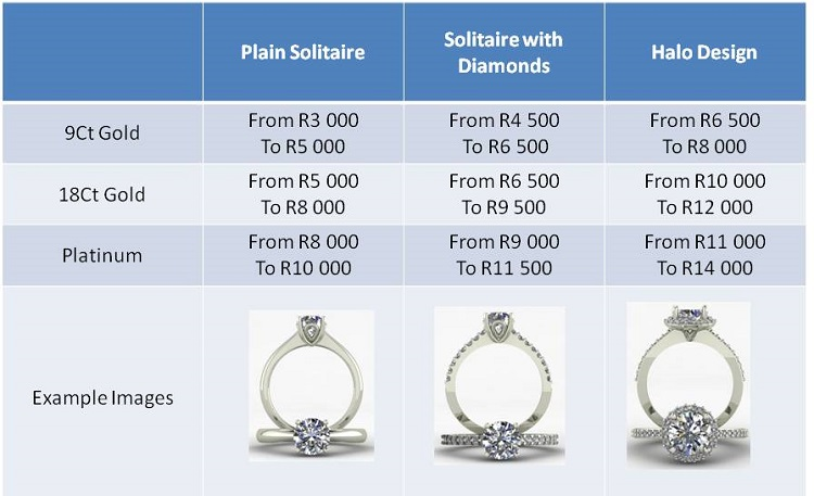 How To Calculate Engagement Ring Prices
